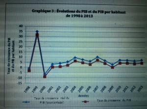 RDC PIB real