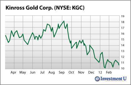 kinross-gold