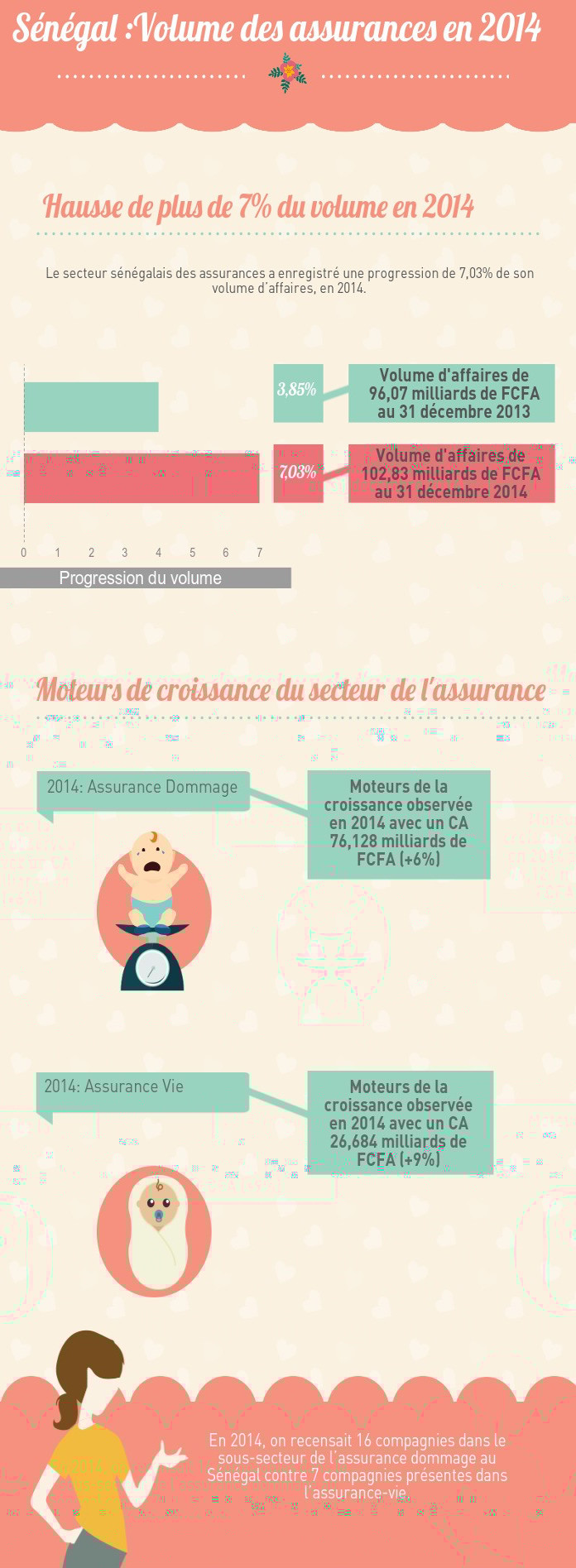 Senegal-Assurance