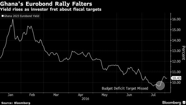 Eurobond Ghana