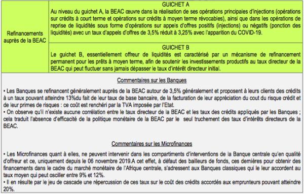Information - Covid-19 et problématique de l'accès aux financements en Zone CEMAC : limites des réponses de la BEAC