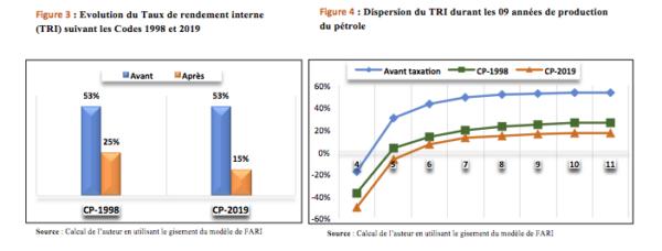 Information - Evaluation du régime fiscal pétrolier de 2019 du Sénégal (Focus)